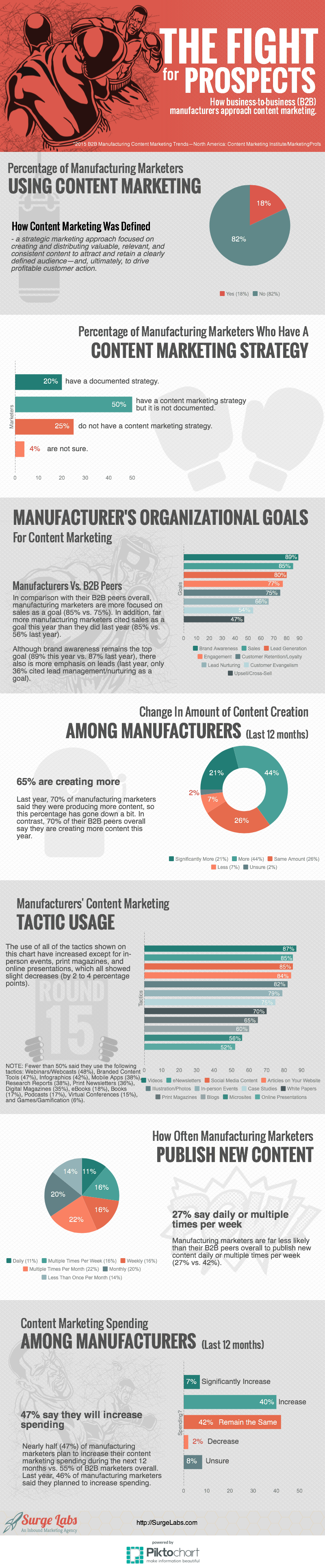 Manufacturing Content Marketing-2