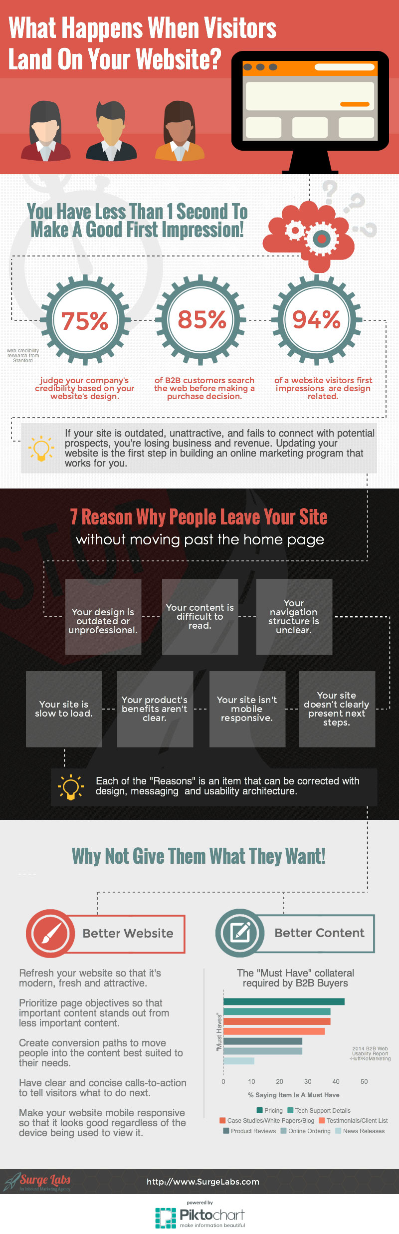 What Happens When-Visitors Land On Your Website